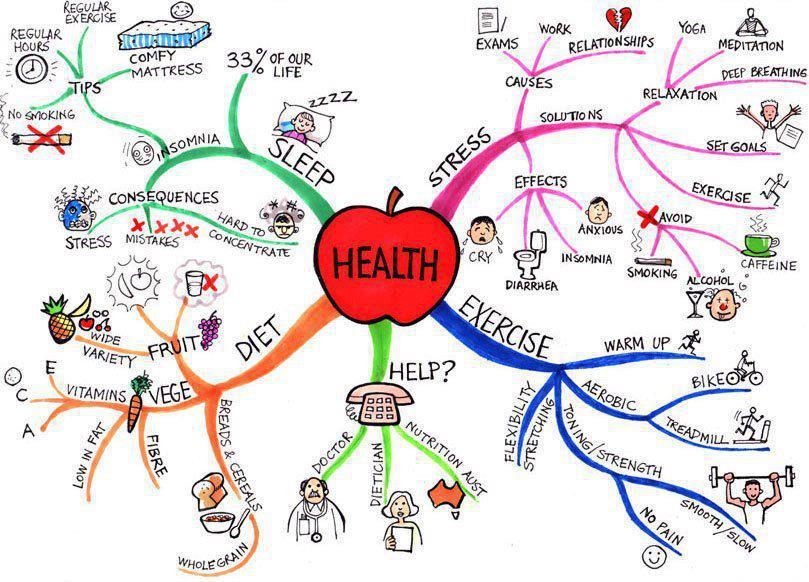 Future Health Discussion